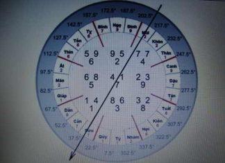 Ý nghĩa và cách tính ngày thọ tử