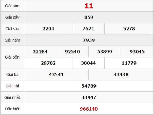 Phân tích lô đẹp khánh hòa ngày 22/05 xác suất trúng cao