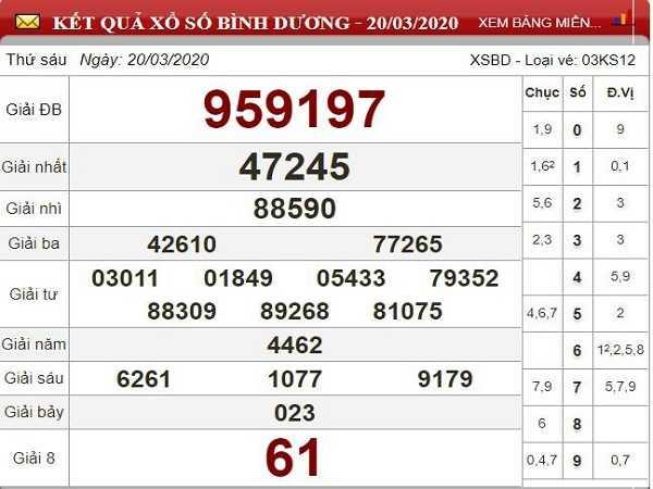 Phân tích kqxsbd hôm nay ngày 27/03 tỷ lệ trúng lớn
