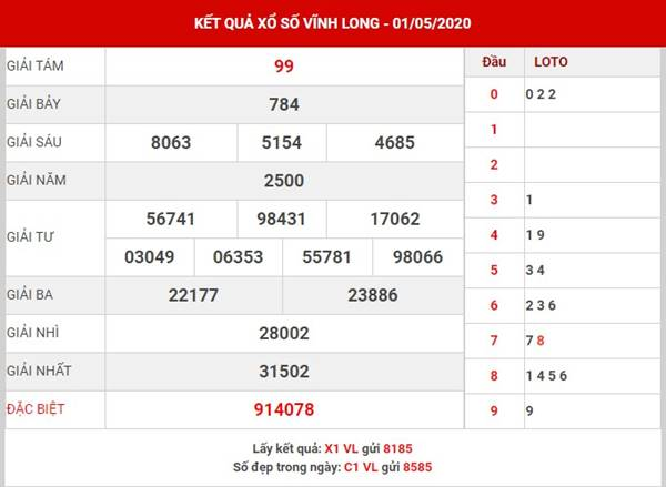 Phân tích kết quả SXVL thứ 6 ngày 08-05-2020
