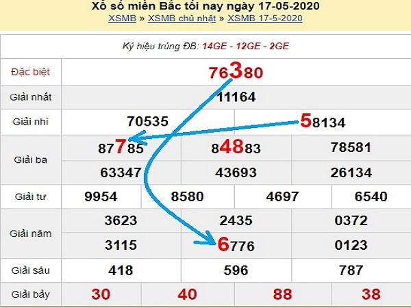 Phân tích KQXSMB- xổ số miền bắc thứ 2 ngày 18/05