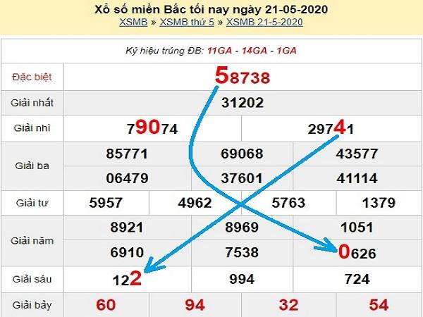 Bảng KQXSMB- Phân tích xổ số miền bắc ngày 22/05 của các cao thủ