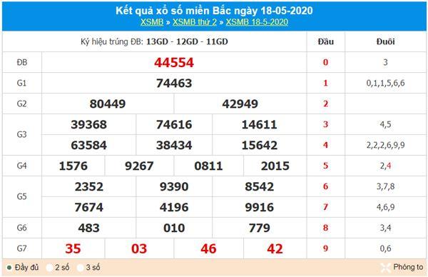Phân tích XSMB 19/5/2020 cùng các chuyên gia xổ số