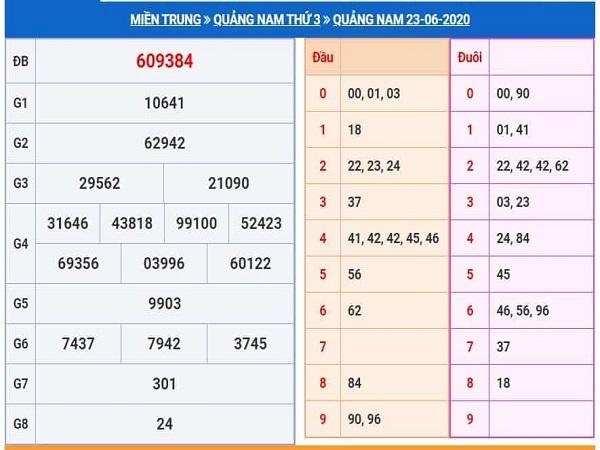 Phân tích KQXSQN- xổ số quảng nam ngày 30/06 chuẩn xác