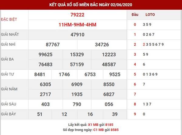 Phân tích kết quả SXMB thứ 4 ngày 3-6-2020