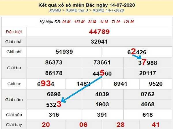Bảng KQXSMB-Phân tích xổ số miền bắc ngày 15/07 hôm nay