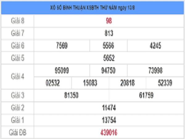 Phân tích xổ số bình thuận- KQXSBT thứ 5 ngày 20/08 hôm nay