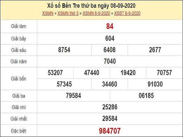 Phân tích KQXSBT- xổ số bến tre ngày 15/09/2020 tỷ lệ trúng cao