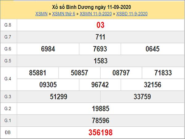Phân tích KQXSBD ngày 18/09 - xổ số bình dương thứ 6 cùng các chuyên gia