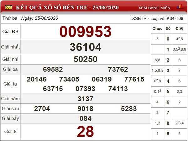 Phân tích KQXSBT- xổ số bến tre thứ 3 ngày 01/09 của các cao thủ