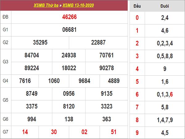 Phân tích KQXSMB ngày 14/09/2020 - xổ số miền bắc chính xác