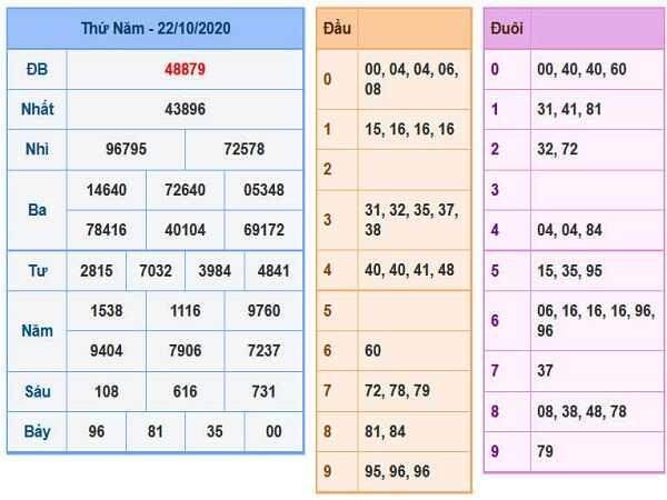 Phân tích KQXSMB ngày 23/10/2020- xổ số miền bắc thứ 6