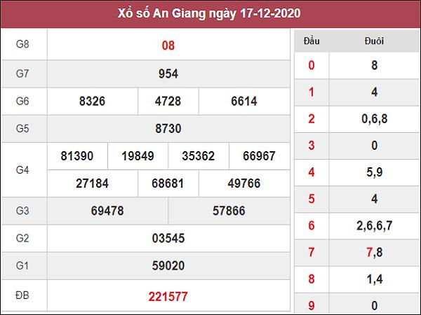 Phân tích KQXSAG ngày 24/12/2020- xổ số an giang chi tiết