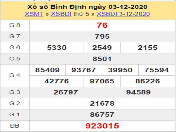 Tổng hợp phân tích xổ số bình định ngày 10/12/2020 hôm nay