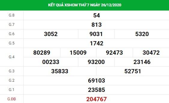 Phân tích kết quả XS TPHCM ngày 28/12/2020