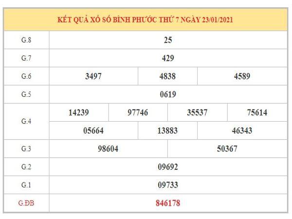 Phân tích KQXSBP ngày 30/1/2021 dựa trên kết quả kì trước