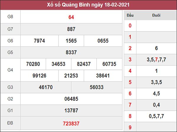 Phân tích kqxs Quảng Bình 25/2/2021