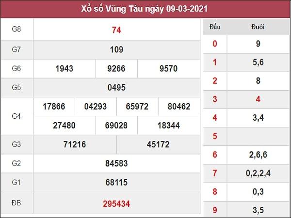 Xem trước mô tảPhân tích XSVT 16/3/2021 hôm nay ❤️ Dự đoán xổ số Vũng Tàu ngày 16 tháng 3 hôm nay thứ 3 từ các cao thủ chốt số dự đoán miền Nam miễn phí, chính xác nhất Phân tích XSVT 16/3/2021 mới nhất - Soi cầu dự đoán xổ số Vũng Tàu ngày 16 tháng 3 năm 2021 thứ 3 hôm nay chốt lô giải 8, bao lô 2 số, đặc biệt đầu đuôi, lô tô xiên 2