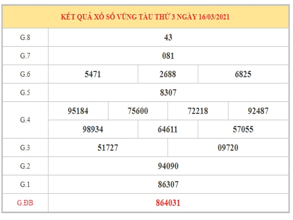 Phân tích KQXSVT ngày 23/3/2021 dựa trên kết quả kì trước