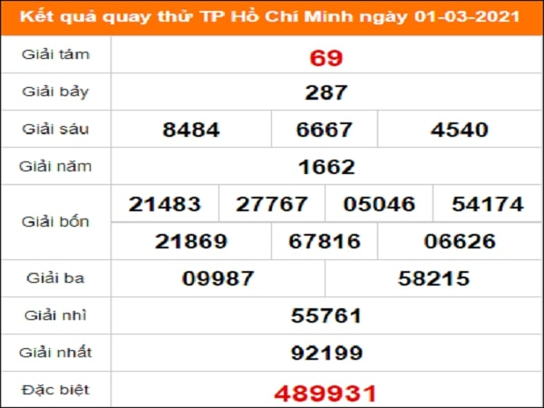 Quay thử xổ số Hồ Chí Minh ngày 1/3/2021