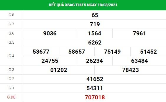 Phân tích kết quả XS An Giang ngày 25/03/2021