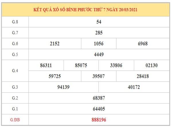 Phân tích KQXSBP ngày 27/3/2021 dựa trên kết quả kì trước