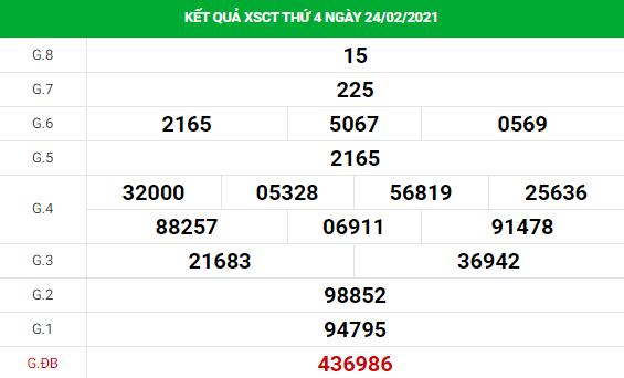 Phân tích kết quả XS Cần Thơ ngày 03/03/2021