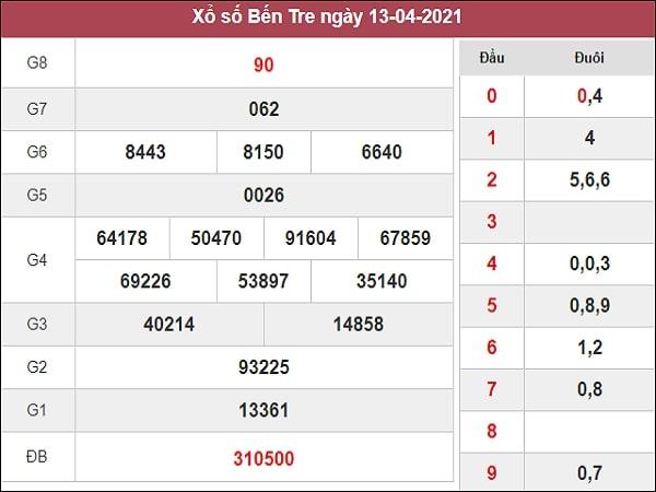 Phân tích XSBT 20/4/2021