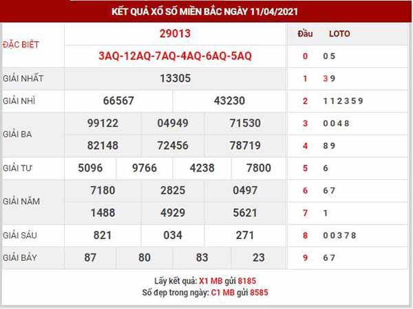 Phân tích XSMB ngày 12/4/2021 - Phân tích KQXS Thủ Đô thứ 2
