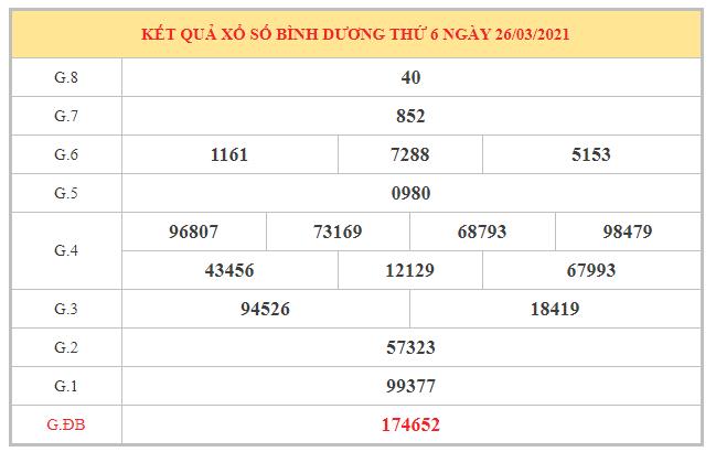 Phân tích KQXSBD ngày 2/4/2021 dựa trên kết quả kì trước