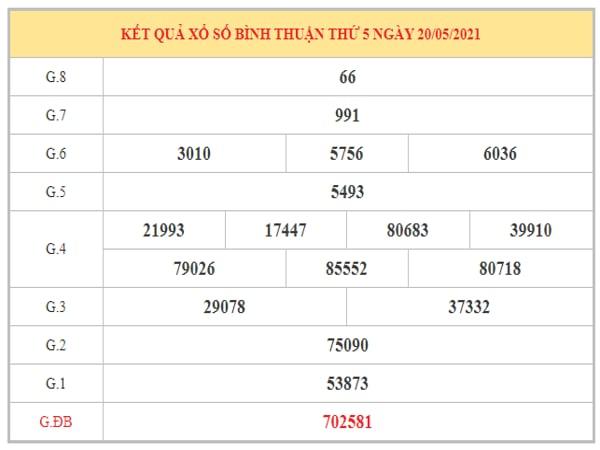 Phân tích KQXSBTH ngày 27/5/2021 dựa trên kết quả kì trước