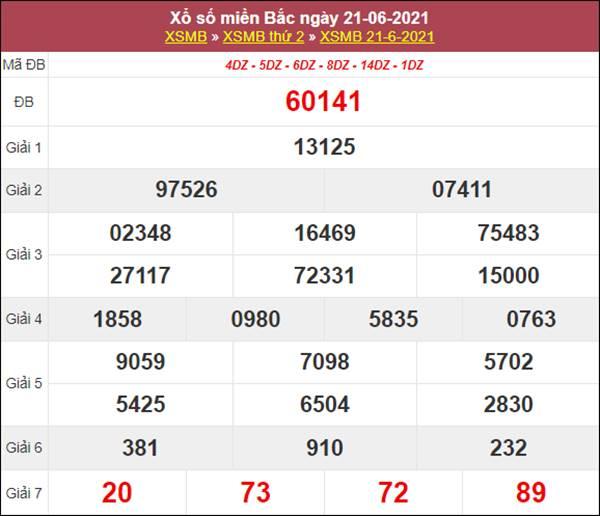 Phân tích XSMB 22/6/2021 chốt loto số đẹp cùng chuyên gia