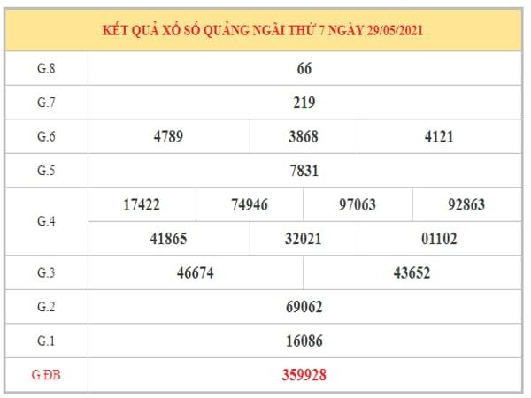 Phân tích KQXSQNG ngày 5/6/2021 dựa trên kết quả kì trước