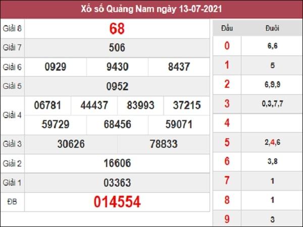 Phân tích XSQNM 20/7/2021
