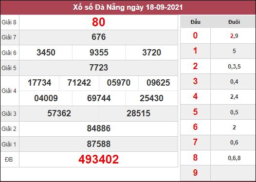 Phân tích KQXSDNG ngày 22/9/2021 dựa trên kết quả kì trước