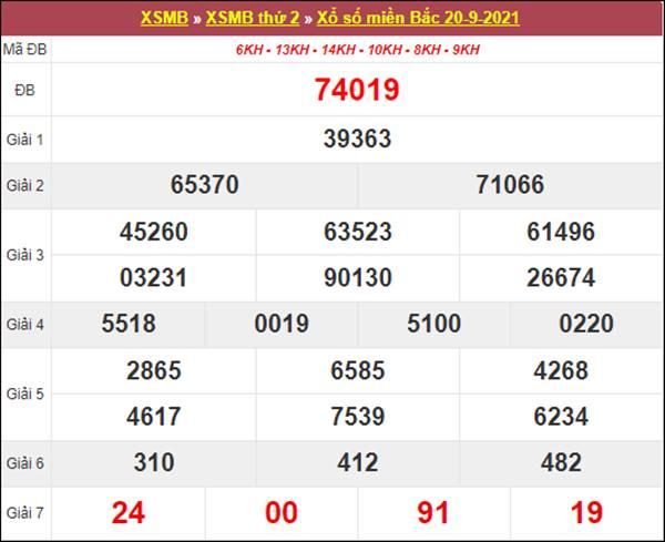 Phân tích XSMB 21/9/2021 chi tiết chuẩn xác nhất