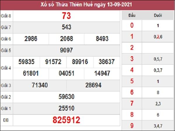 Phân tích XSTTH 20-09-2021