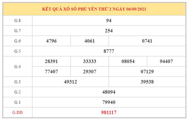 Phân tích KQXSPY ngày 13/9/2021 dựa trên kết quả kì trước